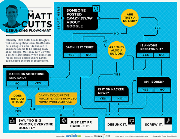 matt-cutts-flowchart
