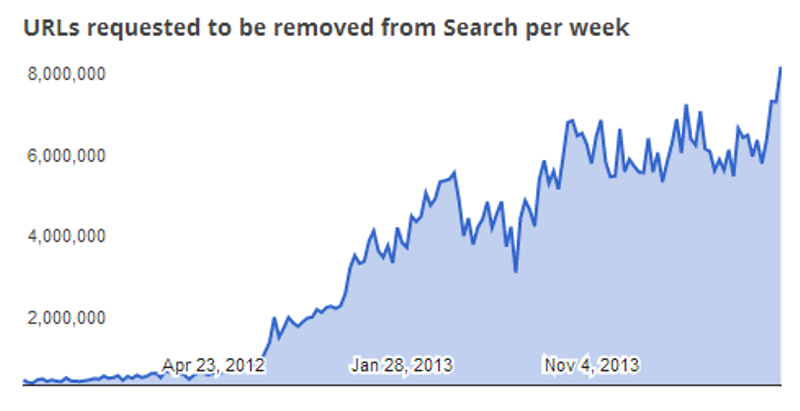 Google DMCA request graph