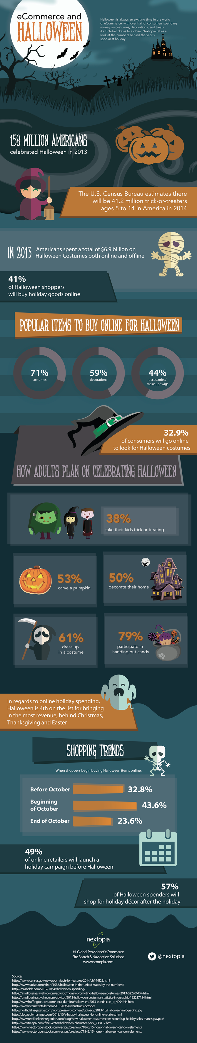 halloween-spending-infographic