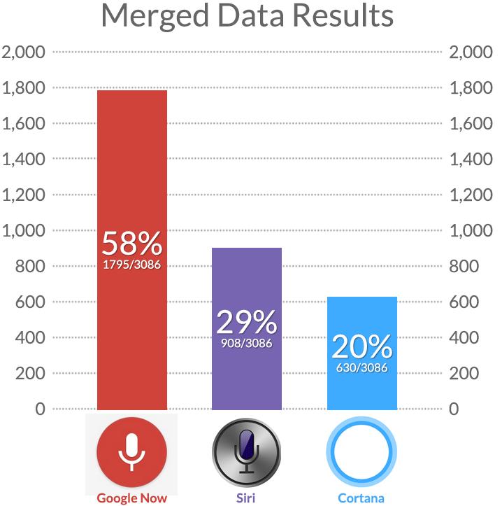 merged-data