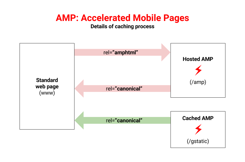 AMP caching process.