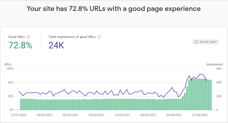 Google page experience